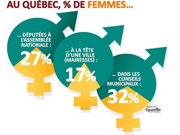 Graphique illustrant le % de femmes occupant des postes de direction.